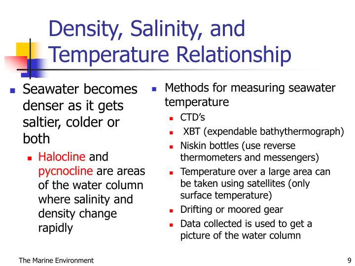 Seawater becomes denser as it gets saltier, colder or both