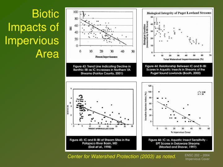 Biotic Impacts of