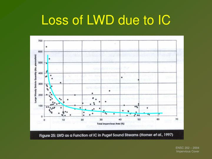 Loss of LWD due to IC