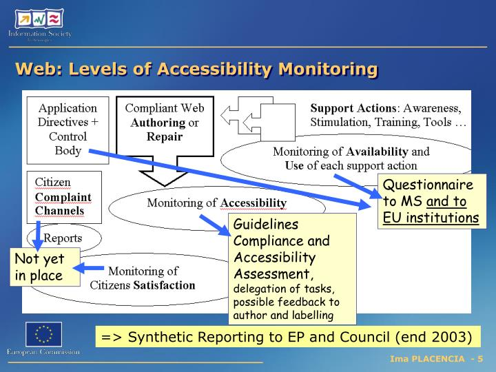 Web: Levels of Accessibility Monitoring