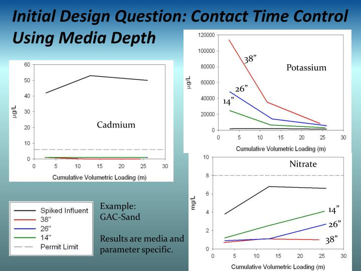Initial Design Question: Contact Time Control Using Media Depth