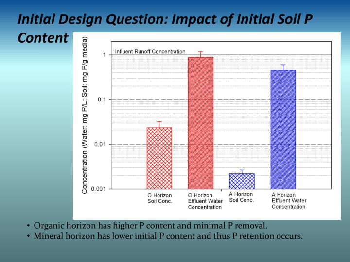 Initial Design Question: Impact of Initial Soil P Content