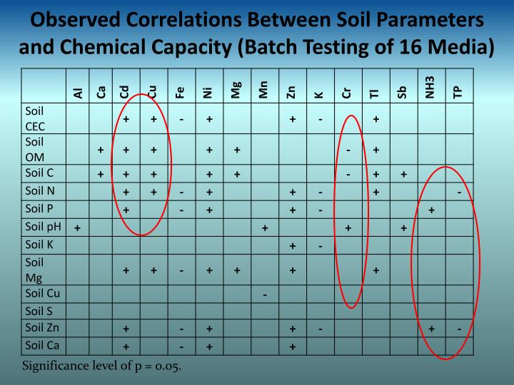 Observed Correlations Between Soil Parameters and Chemical Capacity (Batch