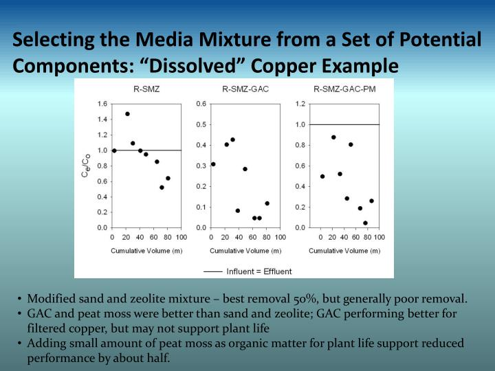 """Selecting the Media Mixture from a Set of Potential Components: """"Dissolved"""" Copper Example"""