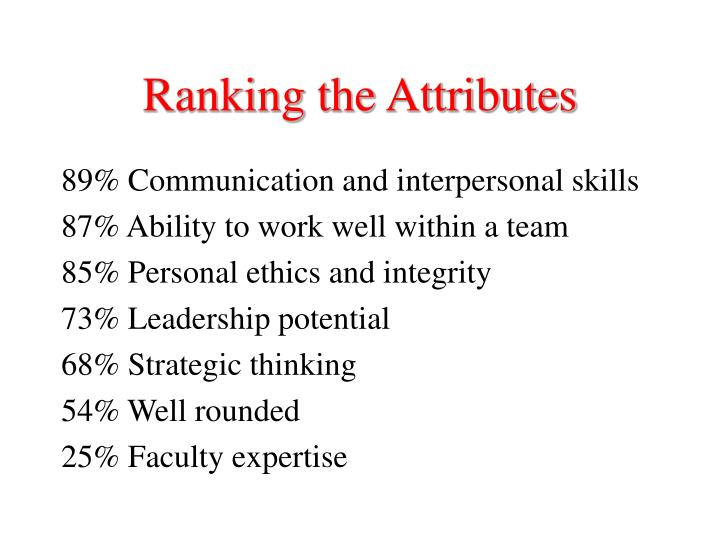 Ranking the attributes1