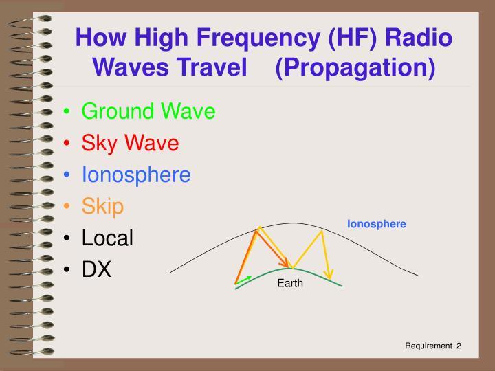 How High Frequency (HF) Radio Waves Travel    (Propagation)