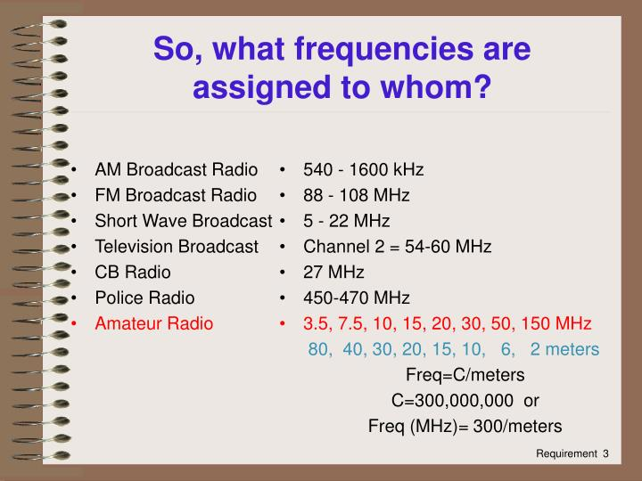 AM Broadcast Radio