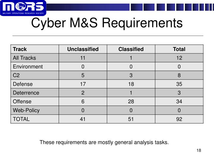 Cyber M&S Requirements