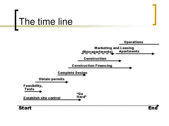 The time line