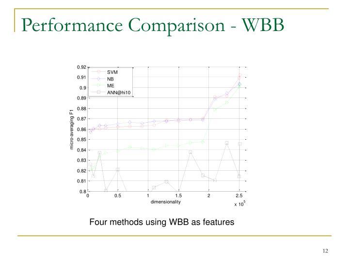 Performance Comparison - WBB
