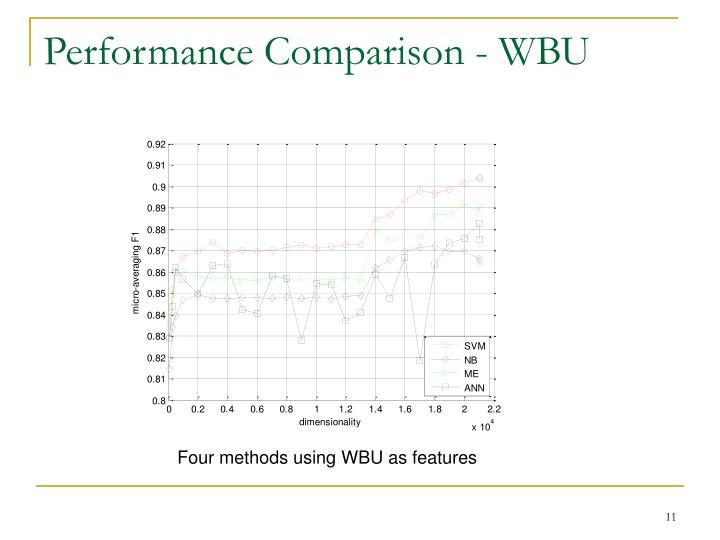 Performance Comparison - WBU