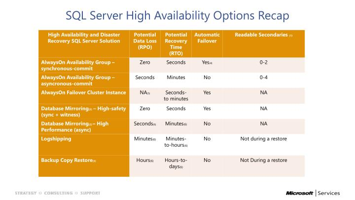 SQL Server High Availability