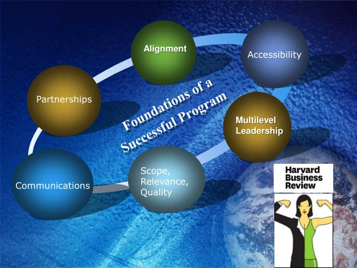 Foundations of a Successful Program