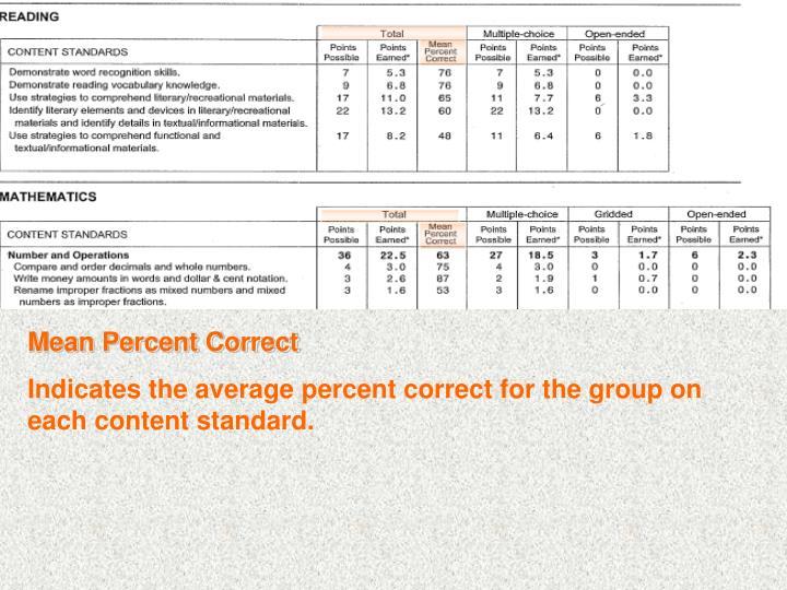 Mean Percent Correct