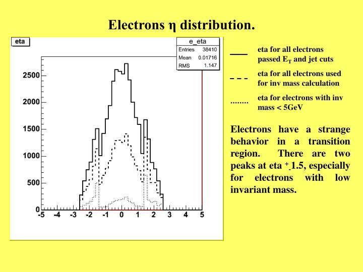 Electrons η distribution