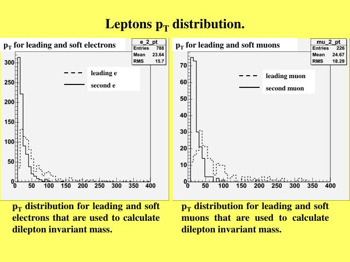 Leptons p