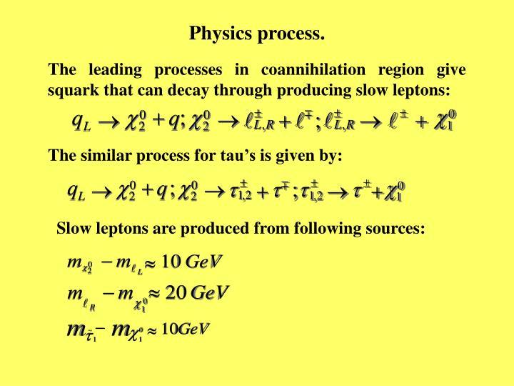 Physics process.