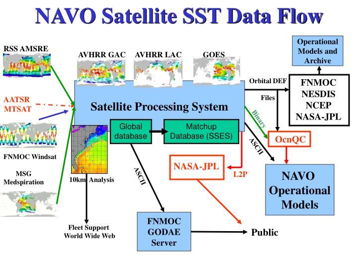 NAVO Satellite SST Data Flow