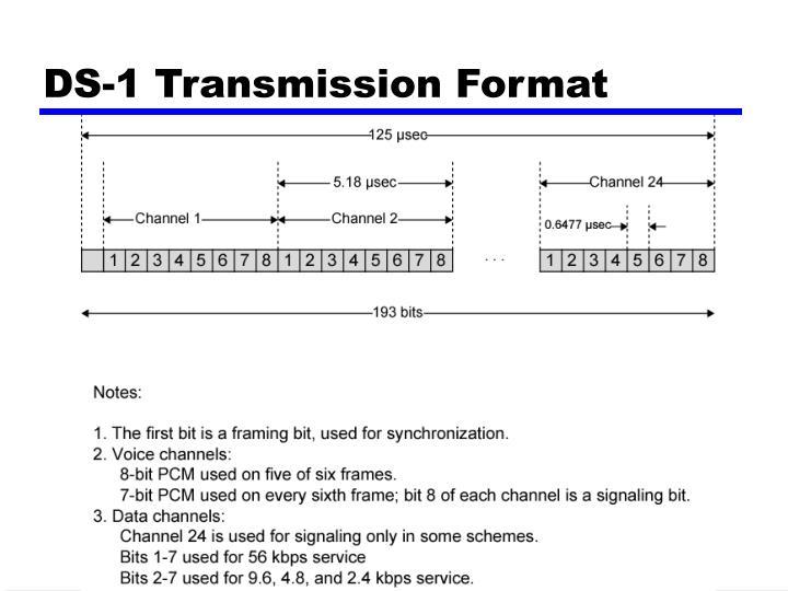 DS-1 Transmission Format