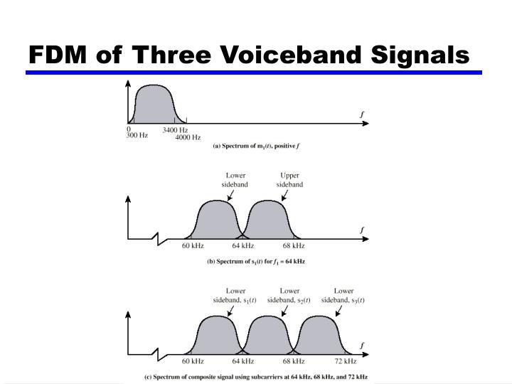 FDM of Three Voiceband Signals