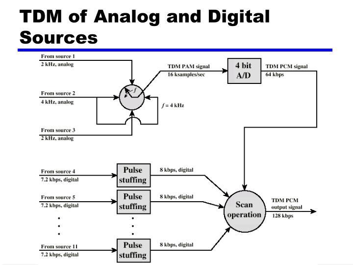 TDM of Analog and Digital Sources