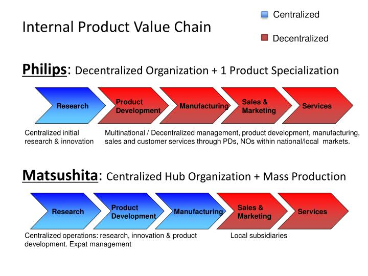 Internal Product Value Chain