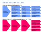 internal product value chain1