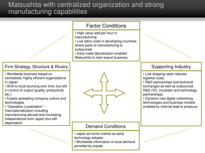 Matsushita with centralized organization and strong manufacturing capabilities