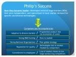 philip s success
