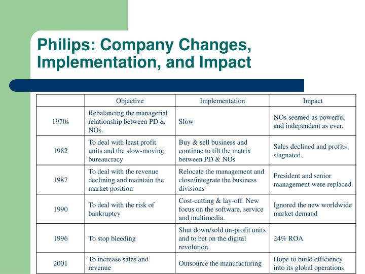 Philips: Company Changes, Implementation, and Impact