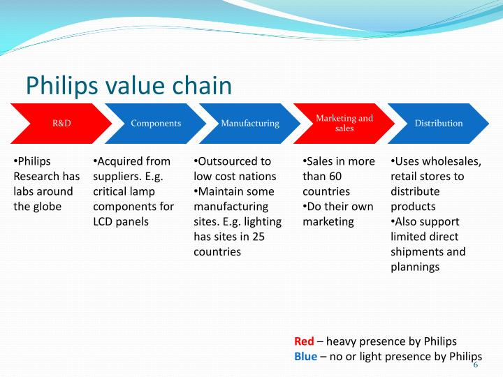 Philips value chain