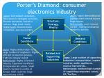 porter s diamond consumer electronics industry