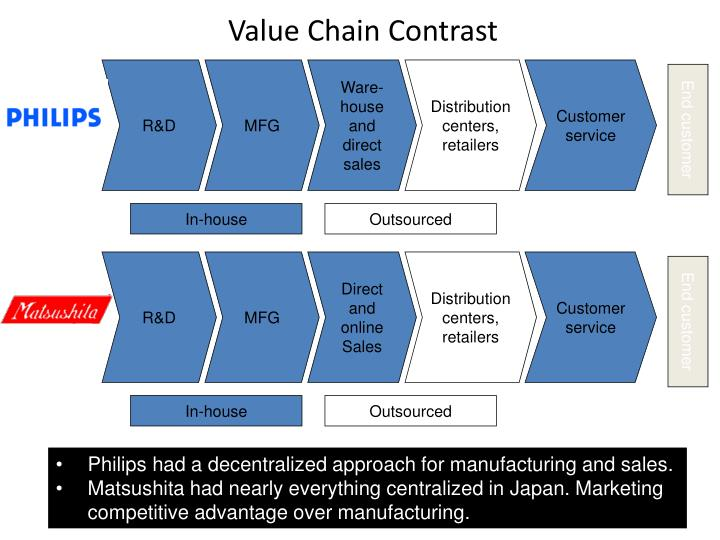 Value Chain Contrast