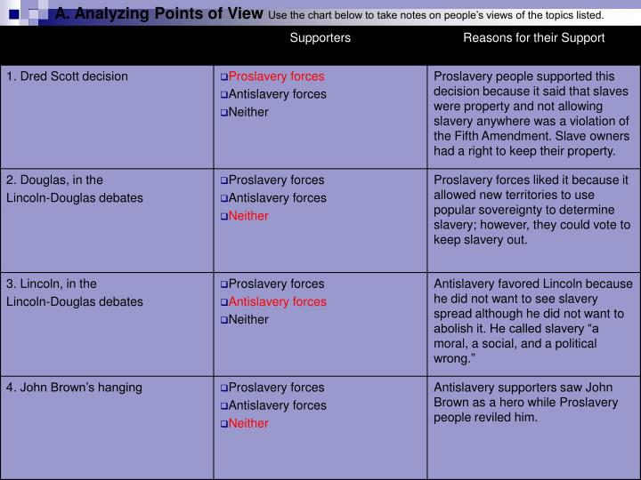 A. Analyzing Points of View