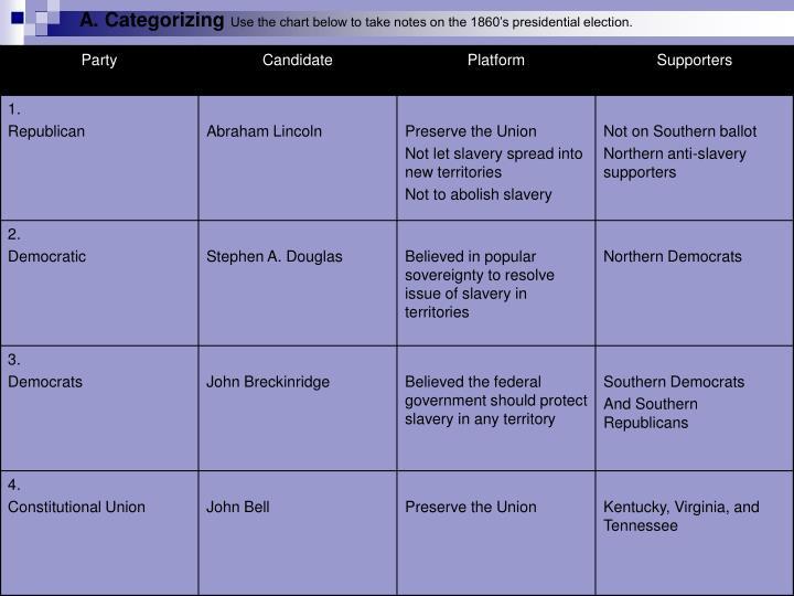 A. Categorizing