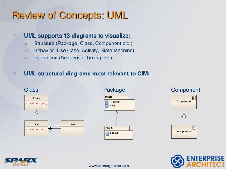 Review of Concepts: UML