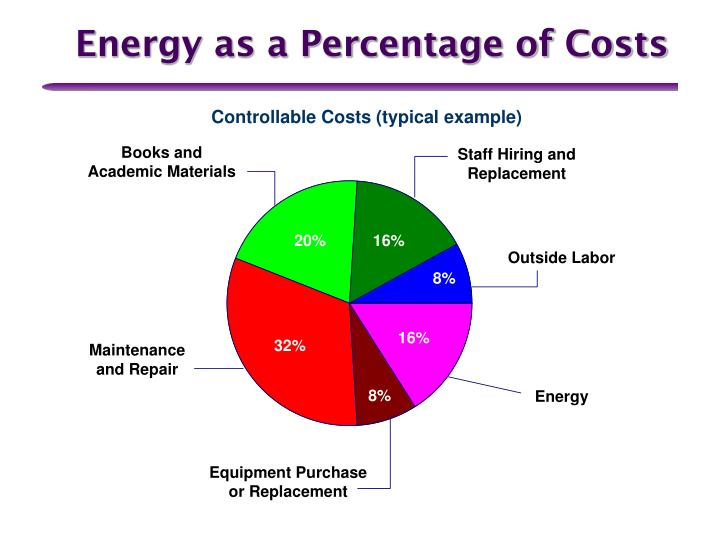 Energy as a Percentage of Costs