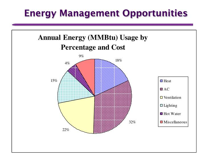 Energy Management Opportunities