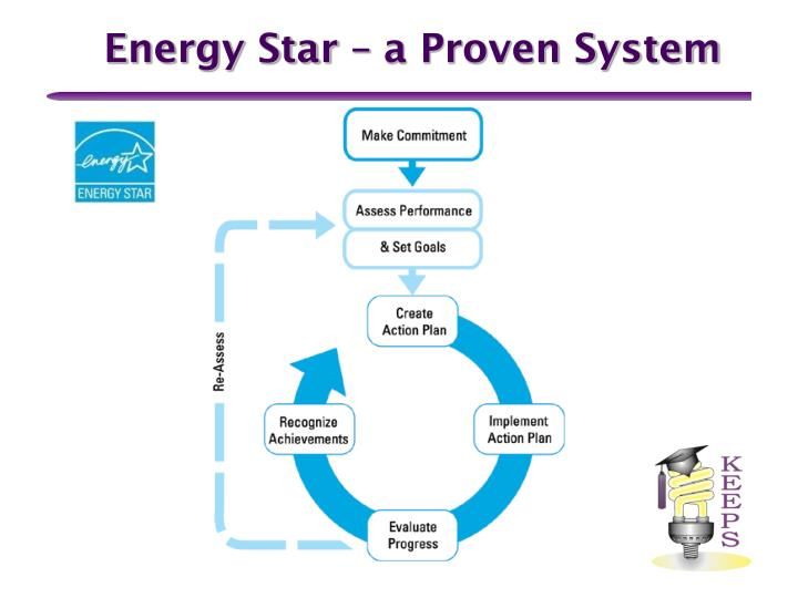 Energy Star – a Proven System