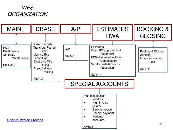 WFS ORGANIZATION