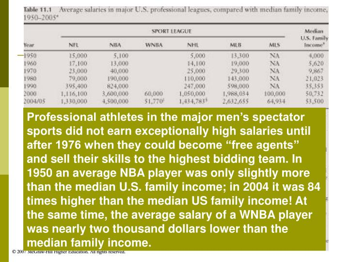 """Professional athletes in the major men's spectator sports did not earn exceptionally high salaries until after 1976 when they could become """"free agents"""" and sell their skills to the highest bidding team. In 1950 an average NBA player was only slightly more than the median U.S. family income; in 2004 it was 84 times higher than the median US family income! At the same time, the average salary of a WNBA player was nearly two thousand dollars lower than the median family income."""
