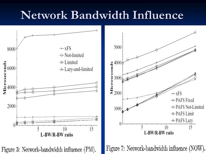 Network Bandwidth Influence