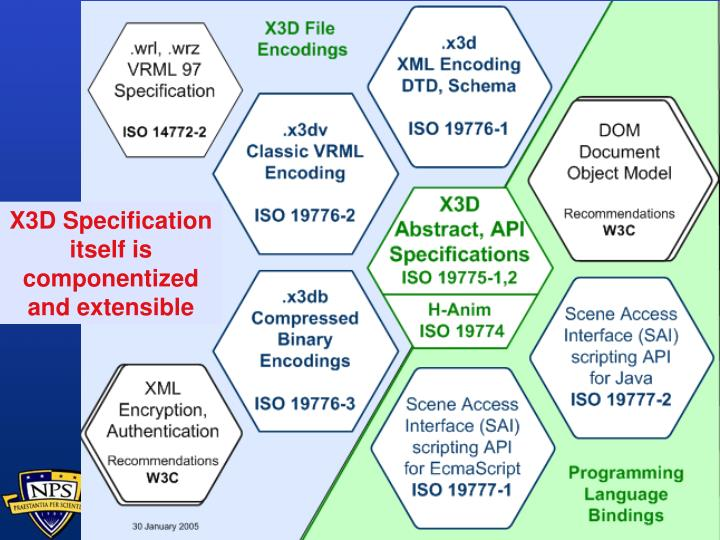 X3D Specifications honeycomb diagram