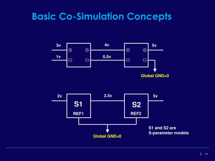 Basic Co-Simulation Concepts