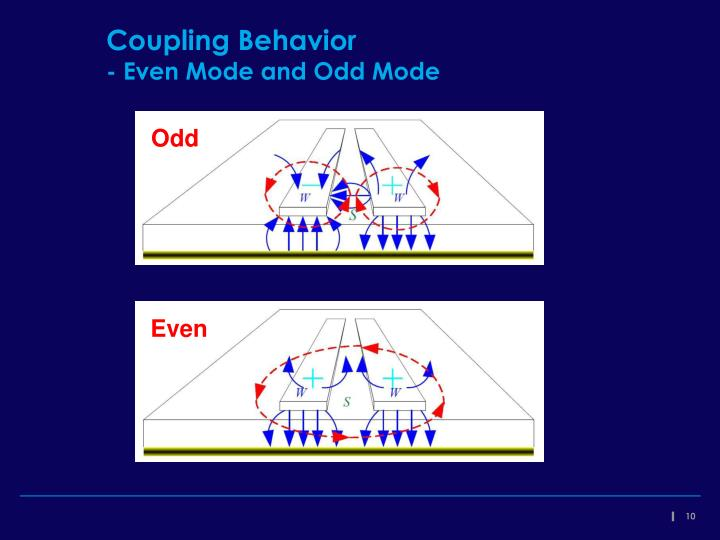 Coupling Behavior