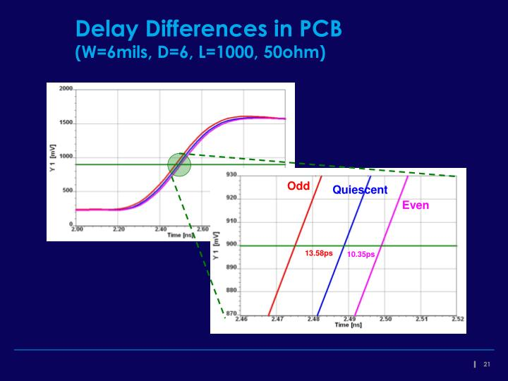 Delay Differences in PCB