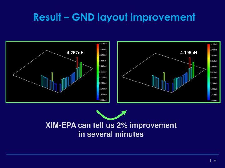 Result – GND layout improvement