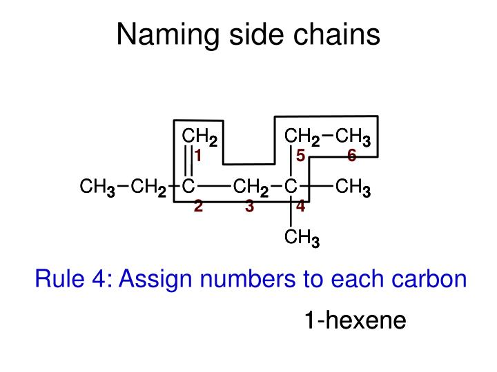 Naming side chains