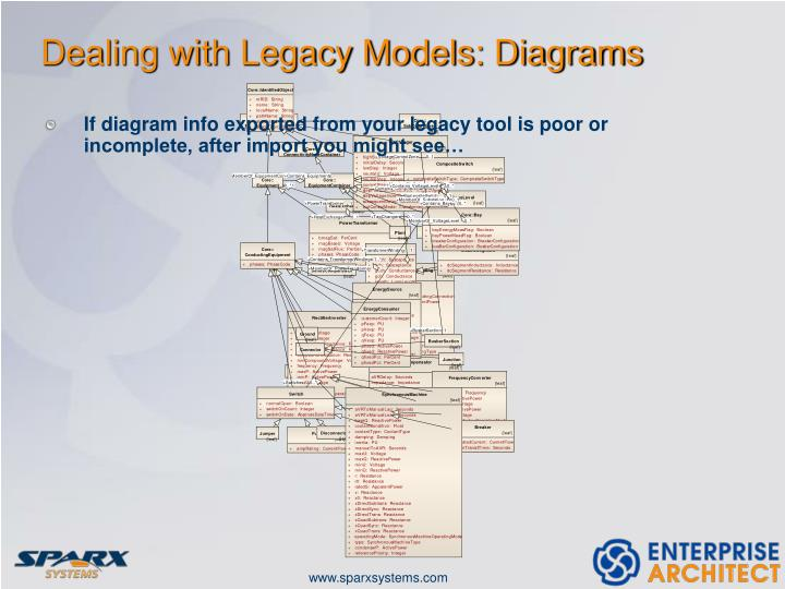 Dealing with Legacy Models: Diagrams