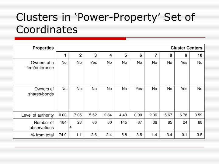 Clusters in 'Power-Property' Set of Coordinates